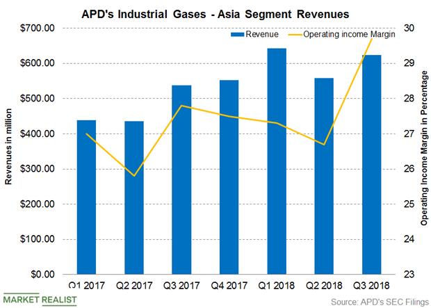 uploads///Fiscal Q APD Asia