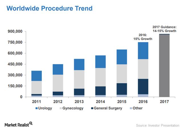 uploads///procedure trend