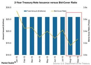 uploads/2015/09/2-Year-Treasury-Note-Issuance-versus-Bid-Cover-Ratio-2015-09-281.jpg