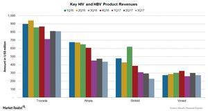 uploads/2017/12/Chart-003-HIV-HBV-1.jpg