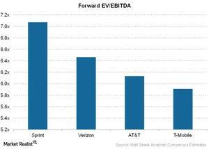 uploads/2015/12/Telecom-Forward-EV-EBITDA-1.jpg