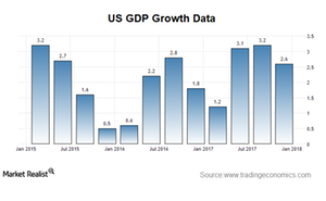 uploads/2018/01/gdp-growth-1.png