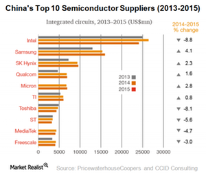 uploads///A_Semiconductors_Chinas top  semi cuppliers