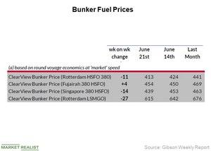 uploads/2018/06/Bunker-Fuel-Prices_Week-25-1.jpg