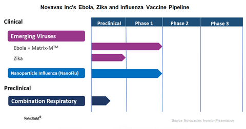uploads/2017/12/Novavax-Ebola-Zika-and-Influenza-Pipeline-1.png