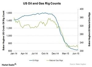 uploads/2015/07/Oil-and-Gas-rigs1.jpg