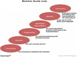 uploads/// Blockchain security