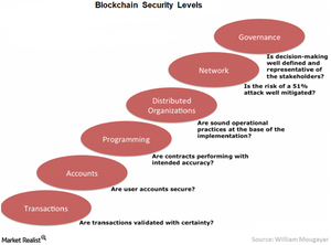uploads/2018/01/4-Blockchain-security-1.png