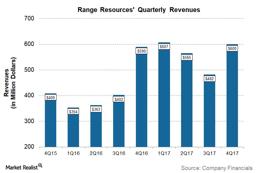 uploads///RRC Q Post Revenues