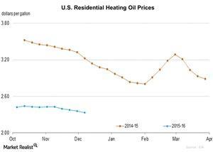 uploads/2015/12/U.S.-Residential-Heating-Oil-Prices-2015-12-111.jpg