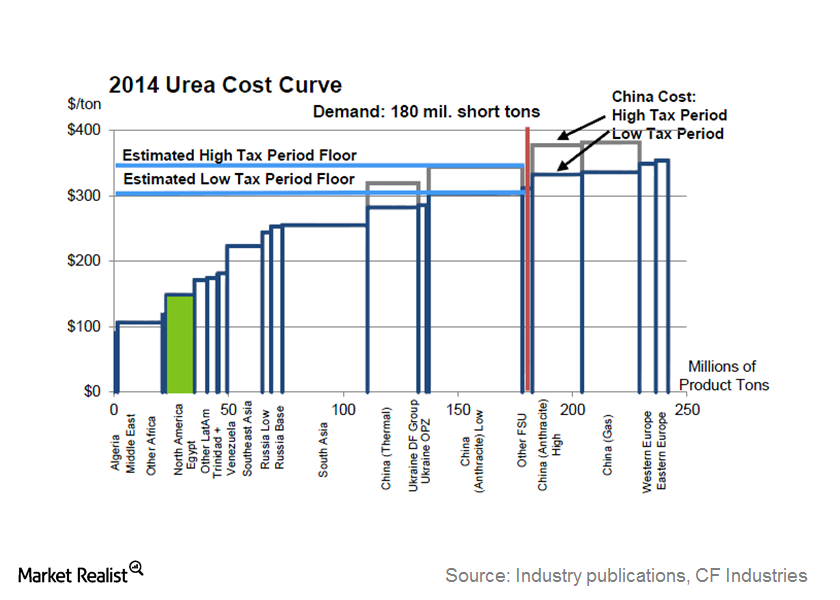 uploads/// Cost Curve