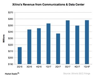 uploads///A_Semiconductors_XLNX_data center and comm revenue Q