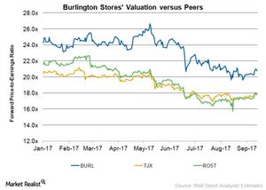 uploads/2017/09/BURL-Valuation-1.png