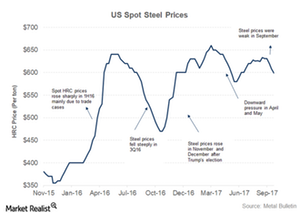 uploads/2017/11/US-steel-prices-1.png