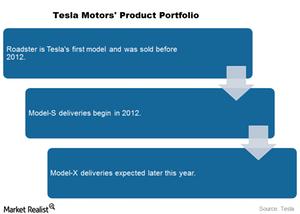 uploads/2015/08/tesla-product-portfolio1.png