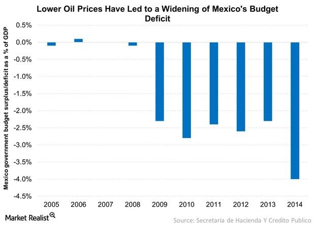 uploads///Lower Oil Prices Have Led to a Widening of Mexicos Budget Deficit