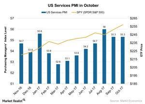uploads/2017/11/US-Services-PMI-in-October-2017-11-12-1.jpg
