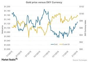 uploads/2016/02/Gold-price-versus-DXY-Currency-2016-02-031.jpg
