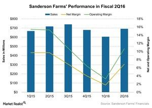 uploads///Sanderson Farms Performance in Fiscal Q