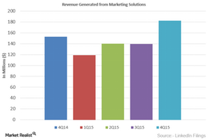 uploads///Revenues from Marketing
