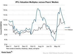 uploads/2017/03/IPIs-Valuation-Multiples-versus-Peers-Median-2017-03-23-1.jpg