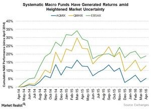 uploads///systematic macro funds have gained