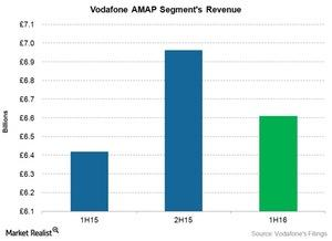 uploads/2015/11/telecom-Vodafone-amap-revenue1.jpg