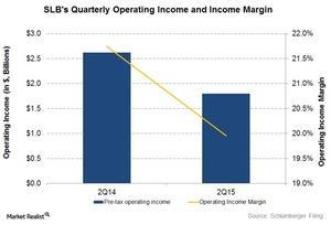 uploads///Operating Income