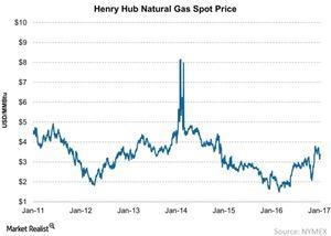 uploads/2017/01/Henry-Hub-Natural-Gas-Spot-Price-2017-01-29-1.jpg
