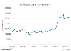 uploads/2015/05/lme-copper1.png