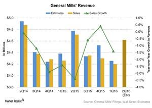 uploads///General Mills Revenue
