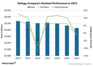 uploads/2016/04/Kellogg-Companys-Declined-Performance-in-4Q15-2016-04-281.jpg