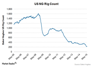 uploads/2015/05/US-ng-rig-count-may-11-20151.png