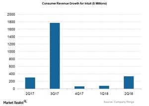 uploads/2018/04/INTU_Consumer-revenue-1.png