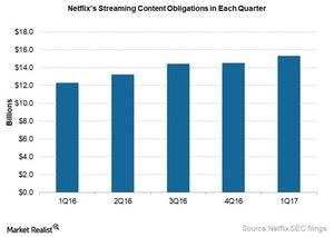 uploads///NFLX streaming content obligations