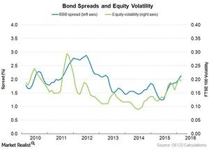 uploads/2016/07/BBB-spread-and-equity-volatility-2.jpg