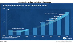 uploads///A_Semiconductors_CY_Body Electronics Opportunity