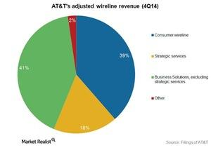 uploads/2015/02/Telecom-ATT-wireline-revenue-4Q14_composition1.jpg