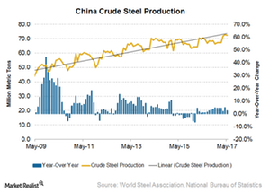 uploads/2017/07/Crude-steel-production-China-1.png