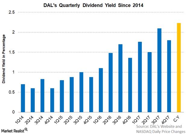 uploads///Part  Q dividend yield