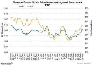 uploads/2016/02/Pinnacle-Foods-Stock-Price-Movement-against-Benchmark-ETF-2016-02-281.jpg