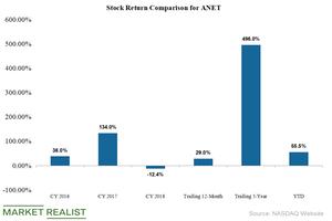 uploads///arista stock returns