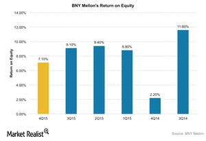 uploads/2016/01/BNY-Mellon-ROE1.png