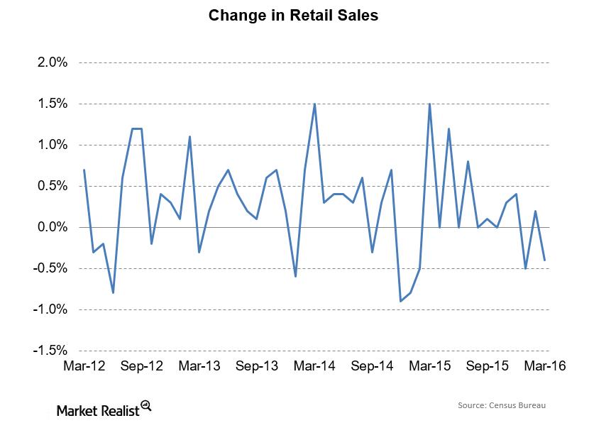 uploads///Retail Sales