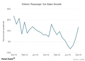 uploads/2015/11/part-4-china-car-sales1.png