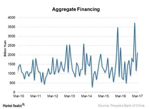 uploads/2017/04/Aggregate-financing-1.png
