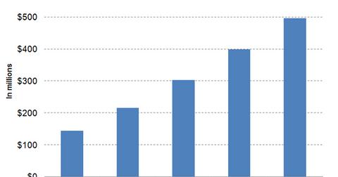 uploads/2018/04/Graph-3-1.png