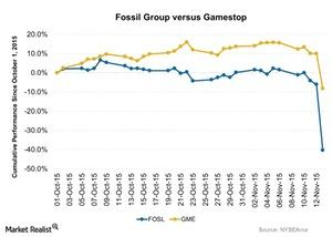 uploads/2015/11/Fossil-Group-versus-Gamestop-2015-11-161.jpg