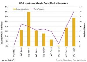 uploads/2016/03/US-Investment-Grade-Bond-Market-Issuance-2016-02-291.jpg