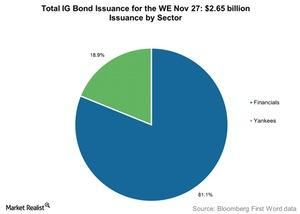uploads///Total IG Bond Issuance for the WE Nov